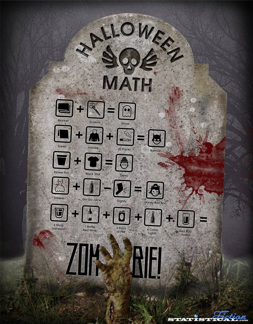 Halloween Math: How To Figure Out This Years Costume - This Years Halloween