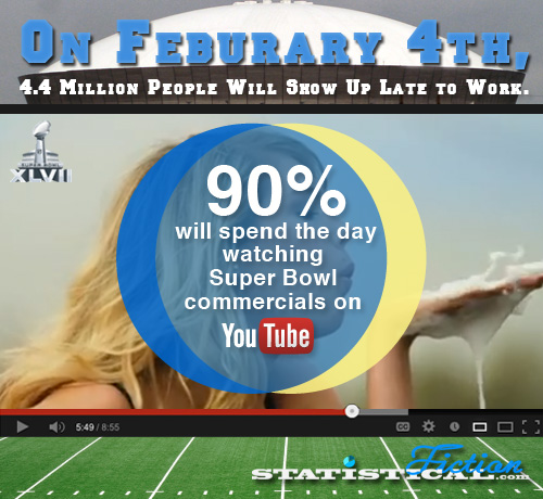 Ninety percent of people will spend all day watching Super Bowl ads on YouTube