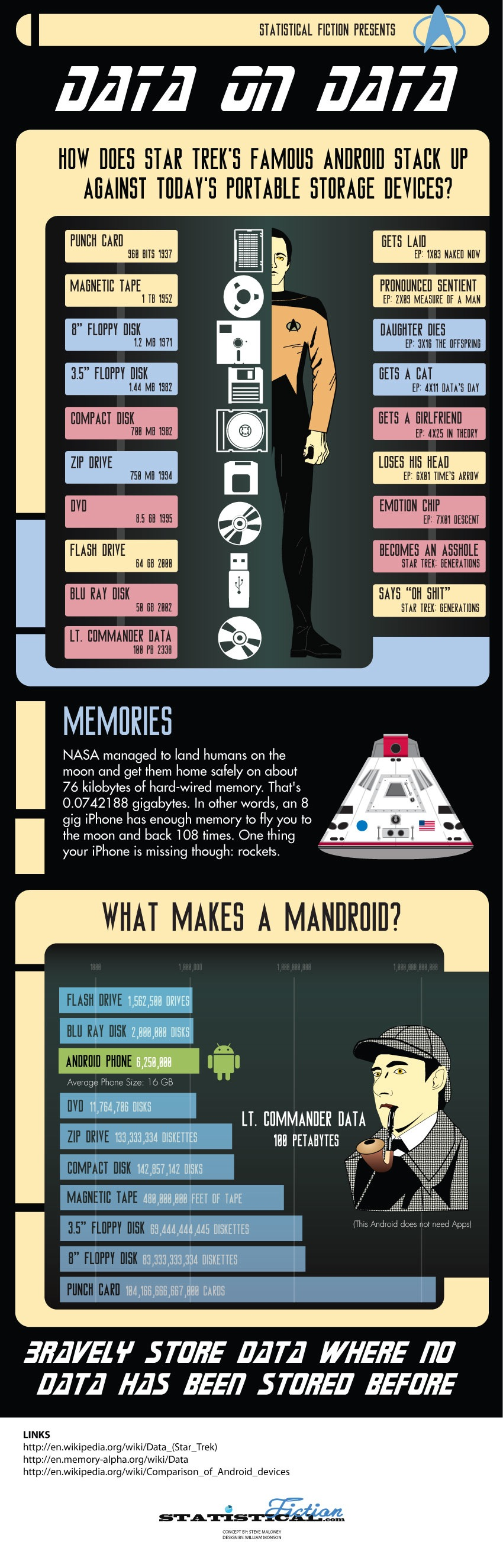 Data On Data: Star Trek's Andriod vs. Today's Portable Storage Devices